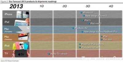 2013苹果新品路线大预测:第三季度集中更新