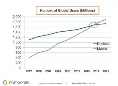 知名投资人提醒:移动应用干掉Web将损害创新
