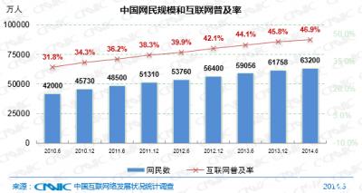 中国手机网民规模达5.27亿 使用率首超越PC