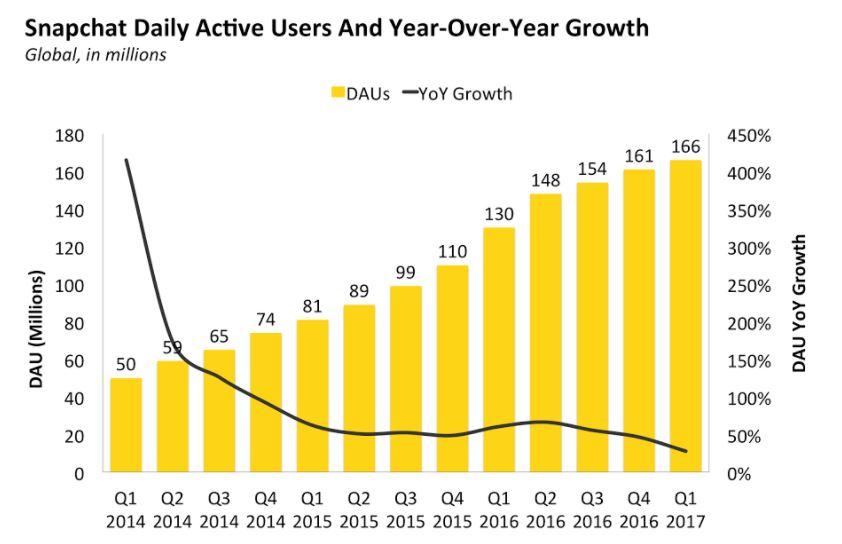 美国科技股价大跌 Snap等美国硅谷新贵也遭殃