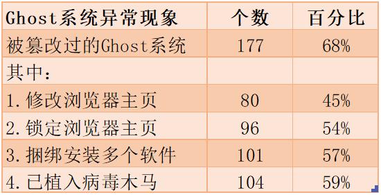 腾讯电脑管家发布《盗版Ghost黑色产业报告》