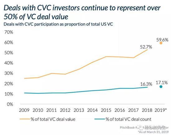 近10年来企业投资团队(CVC)的投资数据