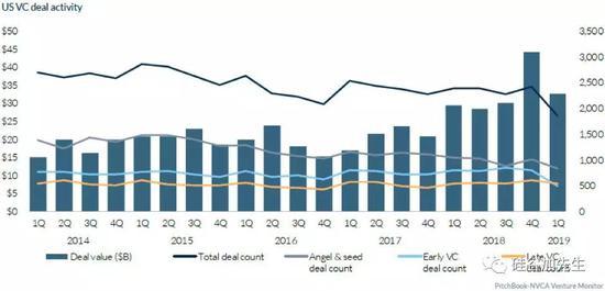 2014第一季度-2019第一季度风险投资金额与数量