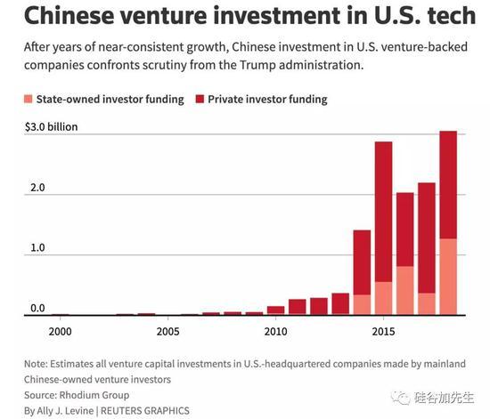 2018年中资机构硅谷投资的盛世已不复存在