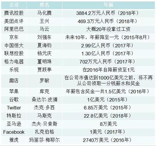 国内外部分互联网大佬年薪(制表:锌刻度)