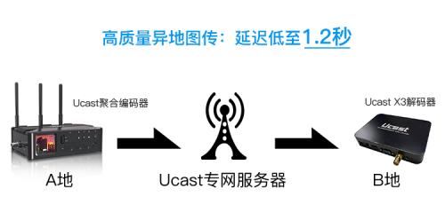 Ucast全面信任华为通信模组产品,打造县级融媒体