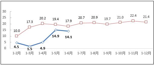 图1 2019-2020年1-6月互联网业务收入增长情况