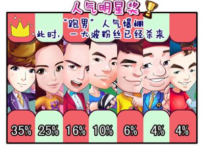 跑男人气揭秘曝《奔跑吧兄弟3》官方手游颁奖典礼