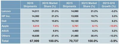 Q3全球PC出货量6800万台,较上年同期下滑了3.9%