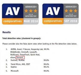 腾讯电脑管家获AV-C文件检出测试最高评级