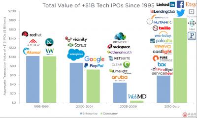 哪种科技公司更容易成功?2B类还是2C类?