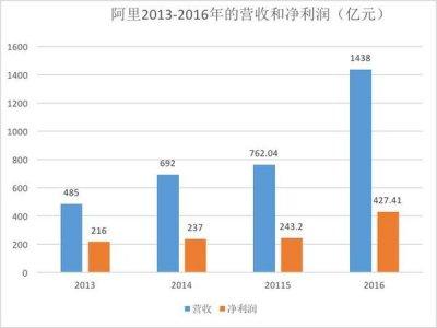 中国互联网公司市值榜单:腾讯最初仅10亿美元