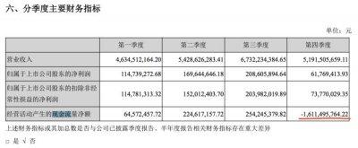 欠了52亿,去年乐视仍还给贾跃亭贾跃芳34亿元