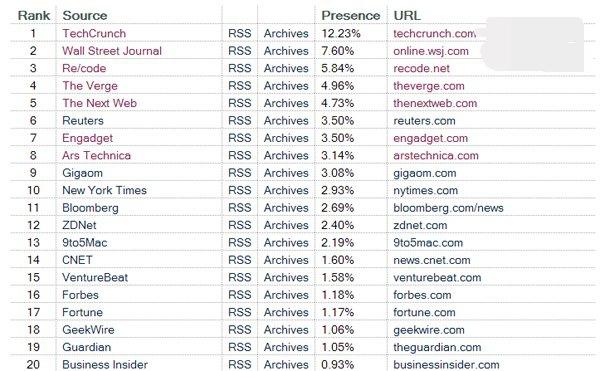 美国科技新闻网站、美国最前沿的科技网站是?
