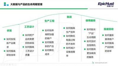 杨凯:大数据在制造企业中的核心应用是怎样的?