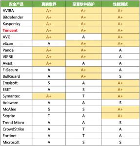 腾讯电脑管家全A+成绩通过全球最严杀软测试