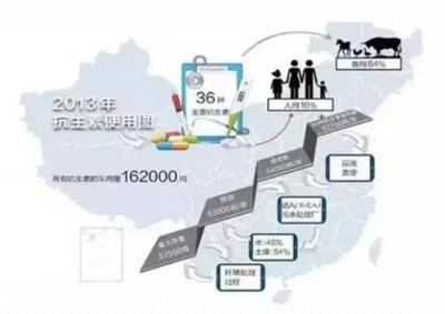 中科院发布抗生素污染地图:珠江含量全国第一