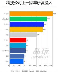 科技公司研发投入亚马逊排名第一 苹果排第五