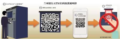 """兰州银行推出ATM""""扫码取款""""业务两日被叫停"""