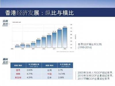 """香港宣布打造""""新硅谷""""!引爆粤港澳大湾区!"""