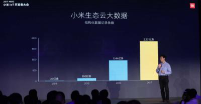 单项最高50万元奖金 小米启动IoT安全守护行动