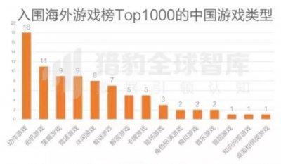 海外游戏市场不乐观:中国厂商们出海优势有什么?