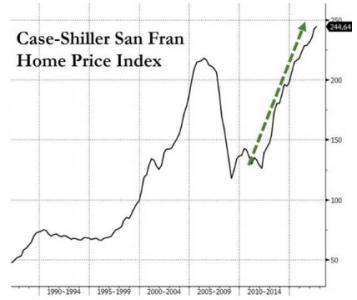 美国硅谷的房价虚假 实际成交价格要高出很多