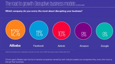 毕马威发全球企业创新榜:阿里巴巴代表中国列榜首