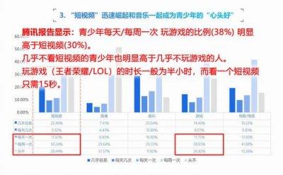 腾讯发布中国青少年互联网使用报告是为打压抖音?