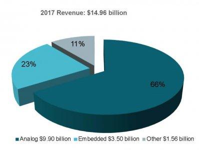 """用""""芯""""投入,工业和汽车市场为TI贡献过半收入"""