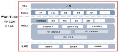 董德福:低代码软件开发,中国不能再错失良机