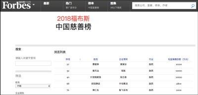 2018福布斯中国慈善榜公布:腾讯阿里微医上榜