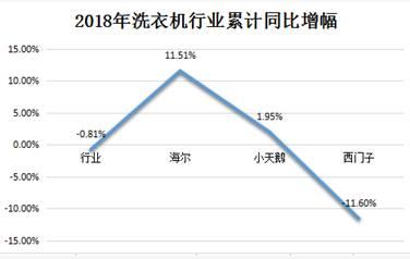 中怡康:2018年洗衣机行业开始进入下行通道