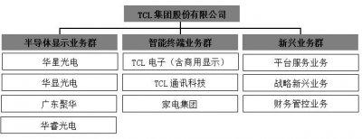 归母净利润同比增长53.40% TCL集团聚焦核心业务