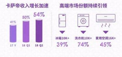 青岛海尔2018年半年报:高端品牌收入增长52%