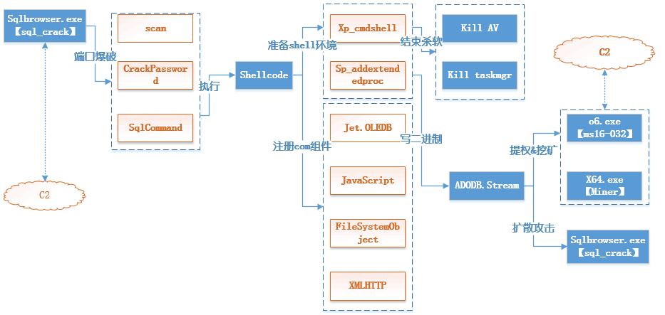 KoiMiner变种来袭 超5000台企业服务器被控
