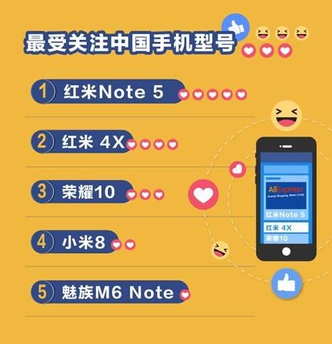 速卖通国产手机出海榜:红米Note 5成俄罗斯新网红