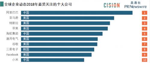 """2018年哪家公司最受全球关注?在美通社新近公布的""""2018年全球企业品牌影响力""""排名中,阿里巴巴位列第一,超过亚马逊、苹果、谷歌等美国大型科技公司。在全球经济环境充满不确定性的背景下,这一结果显示出公众从阿里巴巴的积极变化中看到信心和希望。"""
