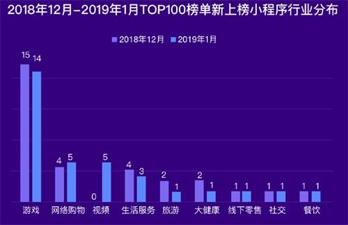 阿拉丁2019年1月TOP100榜单发布 生态竞争激烈