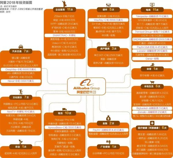 阿里和腾讯,谁是中国投资之王?强势VS佛系!