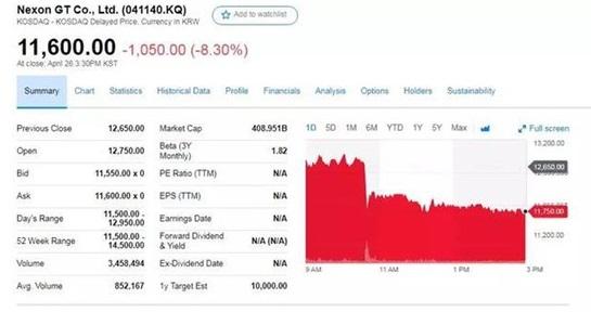 Nexon因被迪士尼拒绝收购而股价暴跌 腾讯或成赢家?