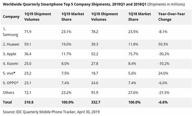 IDC发布2019 Q1全球手机销量:苹果小米跌跌不休