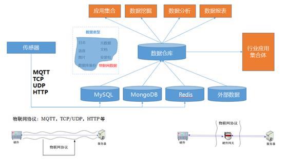 云狐物联网平台发展快速,年发货量超百万
