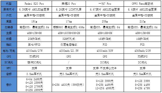 骁龙855+后置4800万,Redmi K20 Pro成旗舰杀手