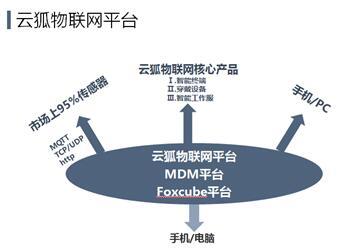 Foxcube智能物联网平台在各个行业大显身手