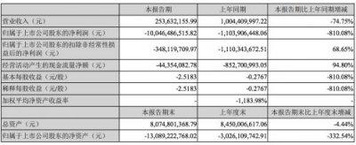 乐视网上半年亏损 2018年同期乐视网亏损11亿元
