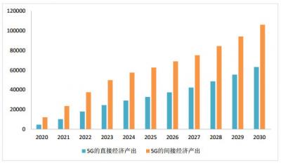 2020年5G拉动GDP超4000亿 技术普及惠及民生