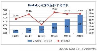 美国支付巨头PayPal曲线进入中国市场,水土难服