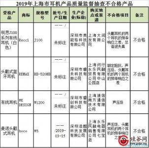 上海市监局监督抽查耳机产品30批次,4批次不合格