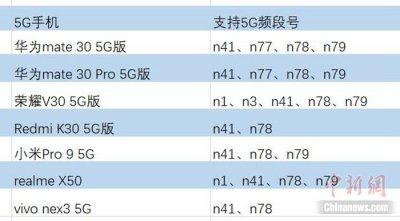不支持n79/n41算不算全网通5G手机引发广泛争议?